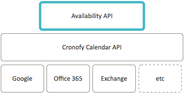 Scheduling | Developers | Cronofy Docs